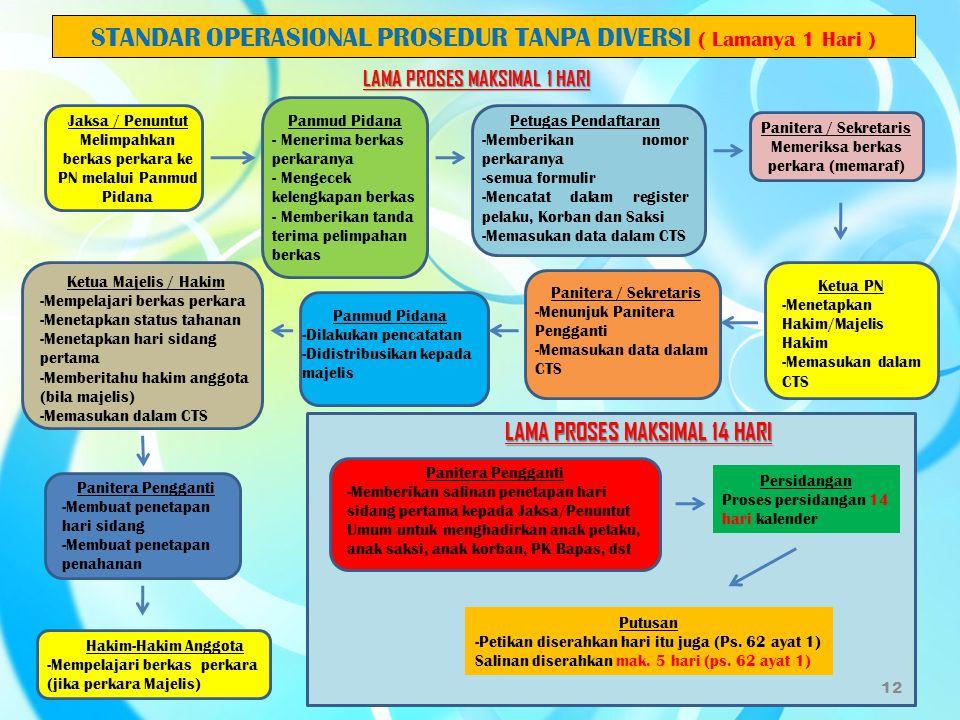 LAMA PROSES MAKSIMAL 1 HARI