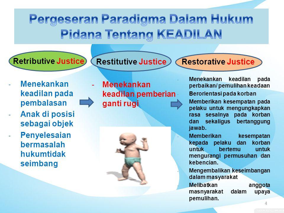 Pergeseran Paradigma Dalam Hukum Pidana Tentang KEADILAN