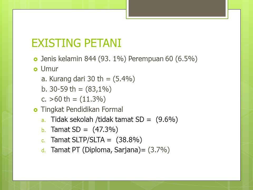EXISTING PETANI Jenis kelamin 844 (93. 1%) Perempuan 60 (6.5%) Umur