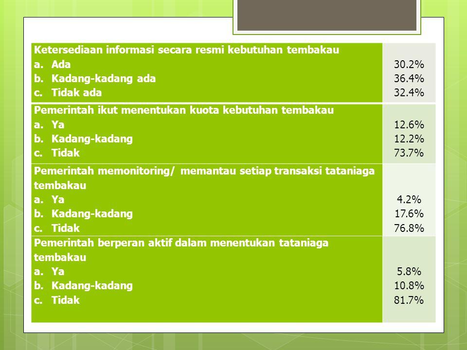 Ketersediaan informasi secara resmi kebutuhan tembakau