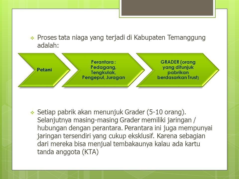 Proses tata niaga yang terjadi di Kabupaten Temanggung adalah: