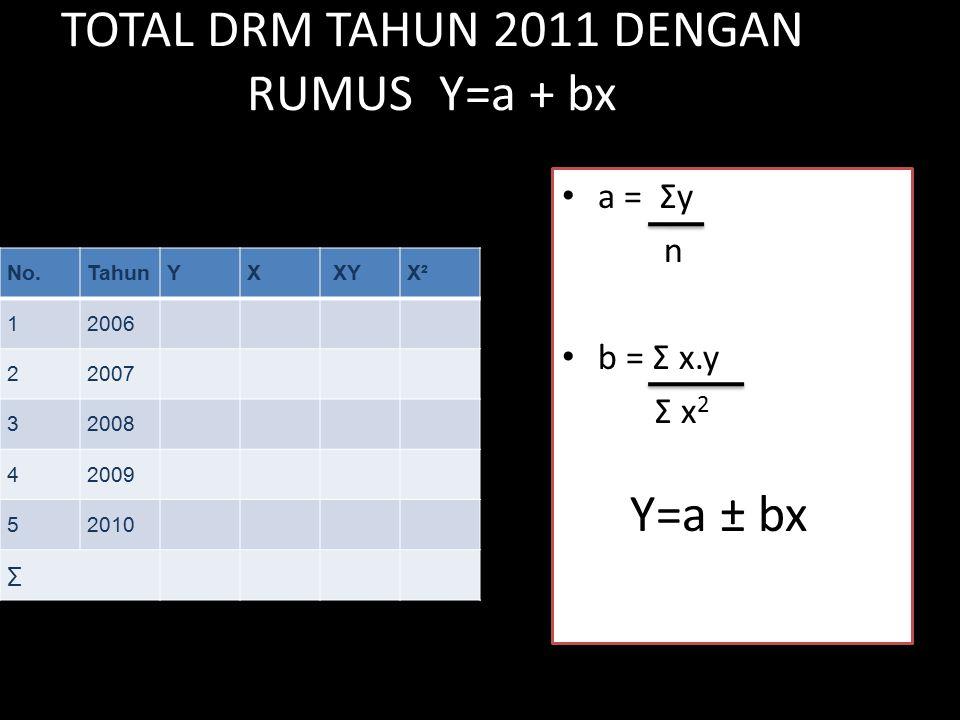 TOTAL DRM TAHUN 2011 DENGAN RUMUS Y=a + bx