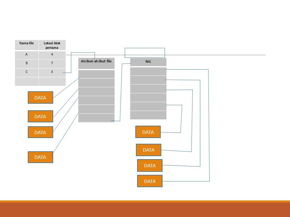i-node lanjutan DATA DATA DATA DATA DATA DATA DATA DATA A 4 B 7 C 3