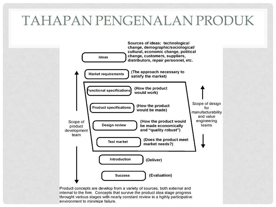 Tahapan Pengenalan Produk