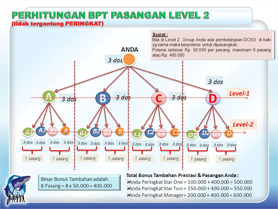 D B C A PERHITUNGAN BPT PASANGAN LEVEL 2 ANDA 3 dos 3 dos Level-1