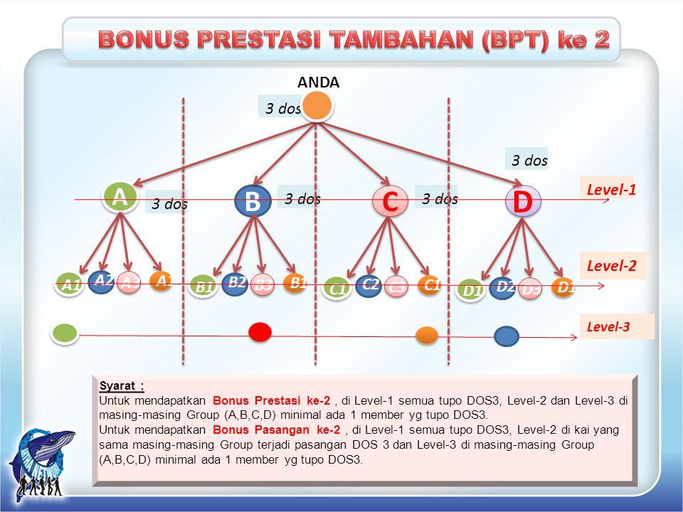BONUS PRESTASI TAMBAHAN (BPT) ke 2