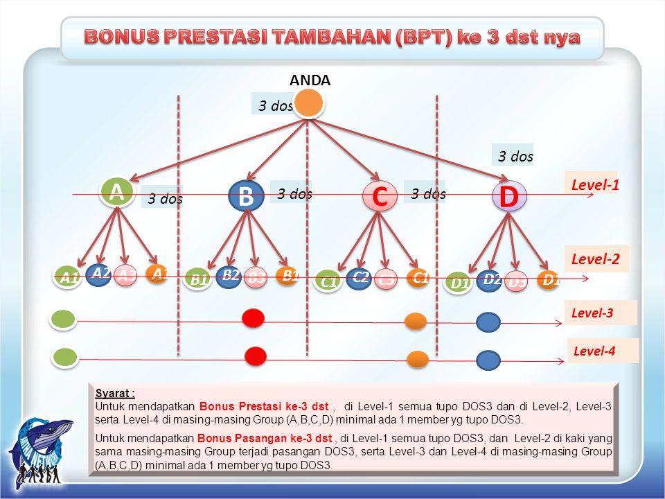 BONUS PRESTASI TAMBAHAN (BPT) ke 3 dst nya