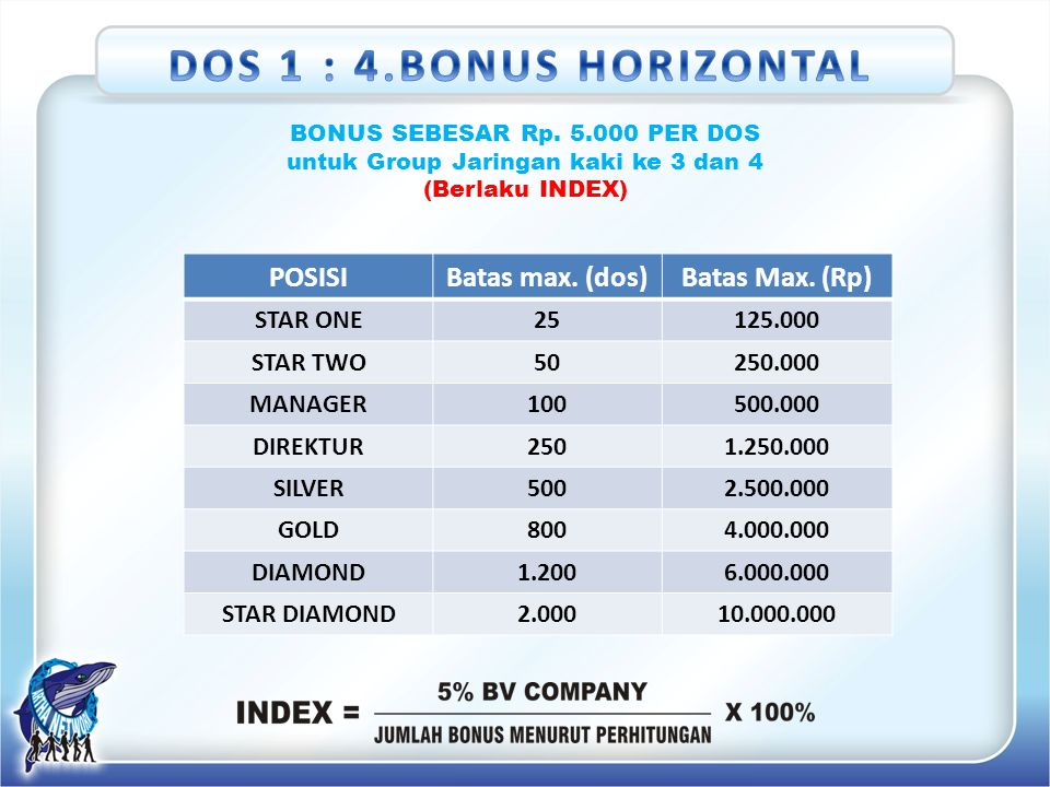 DOS 1 : 4.BONUS HORIZONTAL POSISI Batas max. (dos) Batas Max. (Rp)