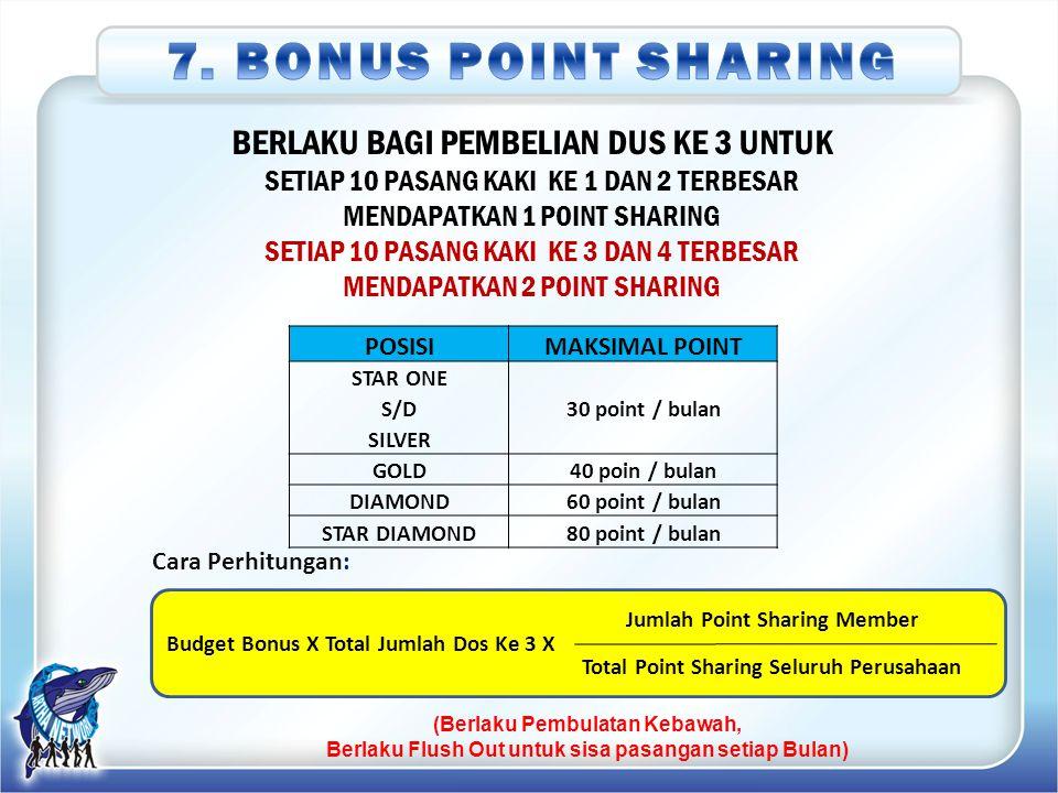 7. BONUS POINT SHARING BERLAKU BAGI PEMBELIAN DUS KE 3 UNTUK