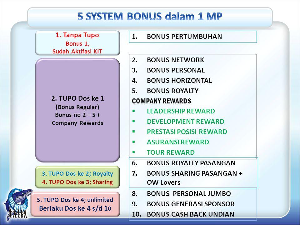 5 SYSTEM BONUS dalam 1 MP 1. Tanpa Tupo BONUS PERTUMBUHAN