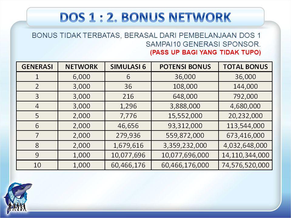 DOS 1 : 2. BONUS NETWORK BONUS TIDAK TERBATAS, BERASAL DARI PEMBELANJAAN DOS 1 SAMPAI10 GENERASI SPONSOR.