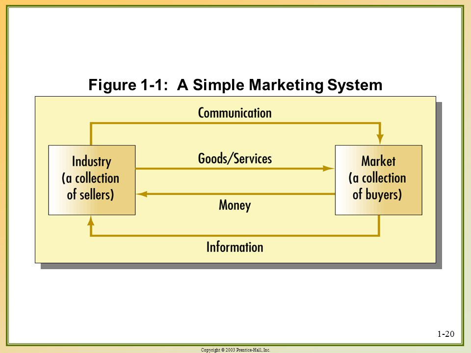Figure 1-1: A Simple Marketing System