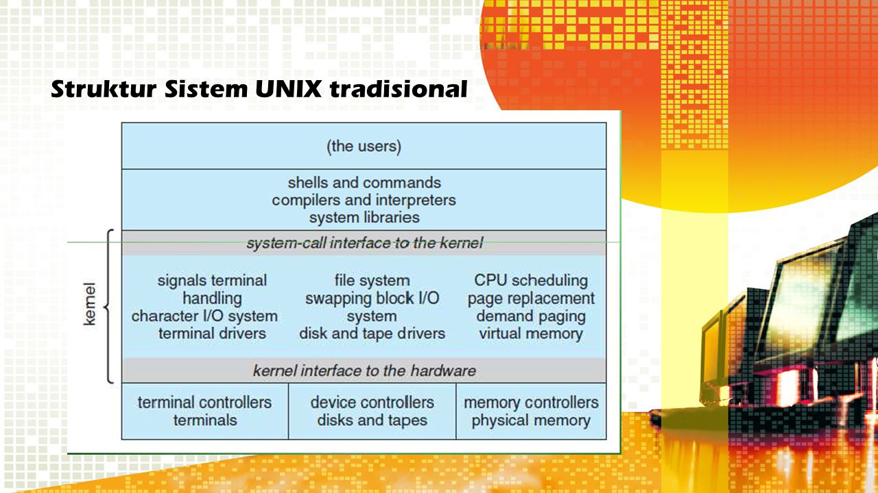 Struktur Sistem UNIX tradisional