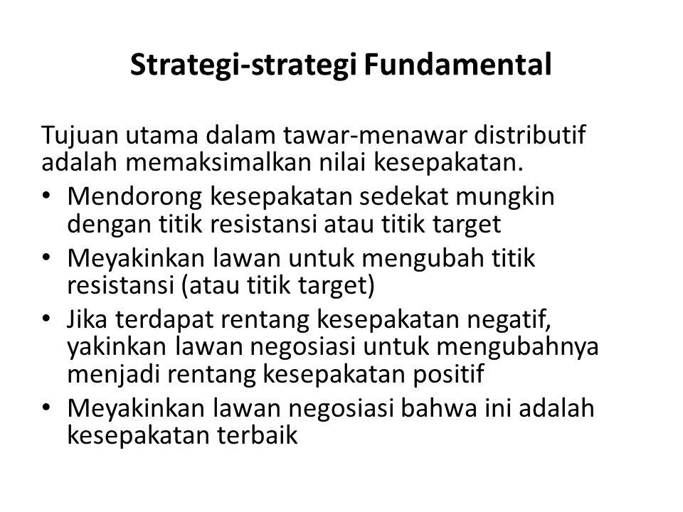 Strategi-strategi Fundamental