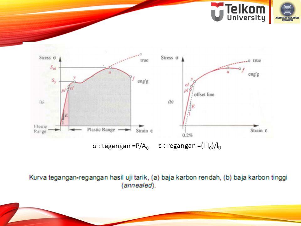 σ : tegangan =P/A0 ε : regangan =(l-l0)/l0