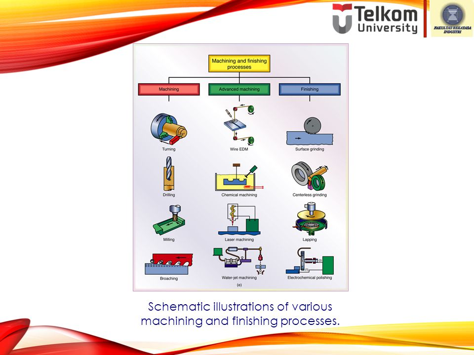 Schematic illustrations of various machining and finishing processes.