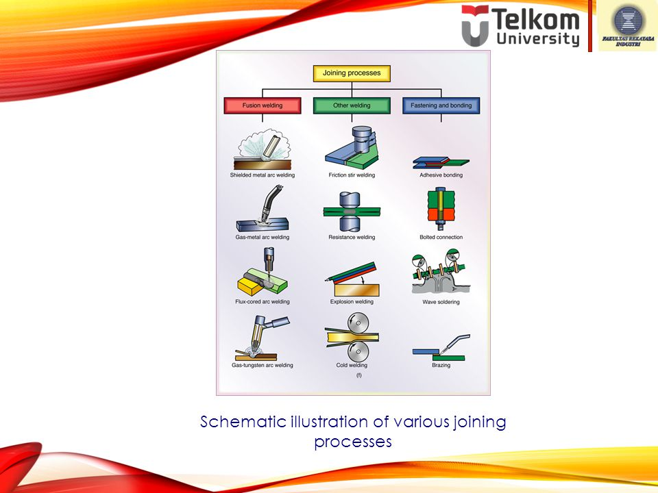 Schematic illustration of various joining processes