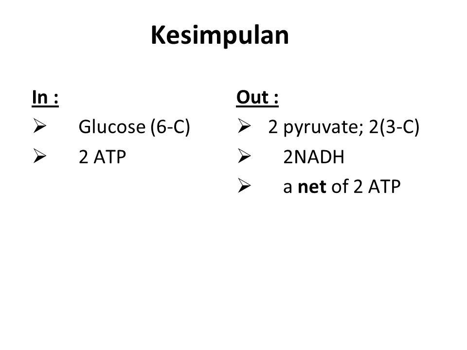 Kesimpulan In : Glucose (6-C) 2 ATP Out : 2 pyruvate; 2(3-C) 2NADH