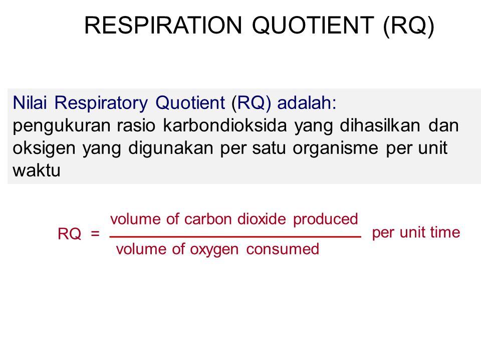 RESPIRATION QUOTIENT (RQ)