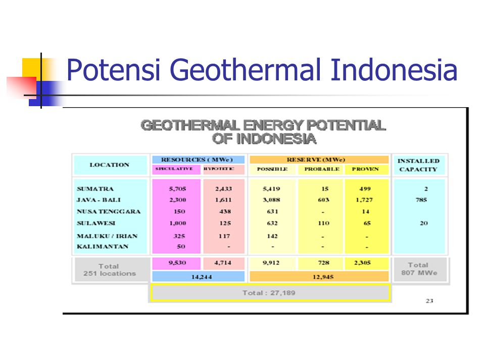 Potensi Geothermal Indonesia