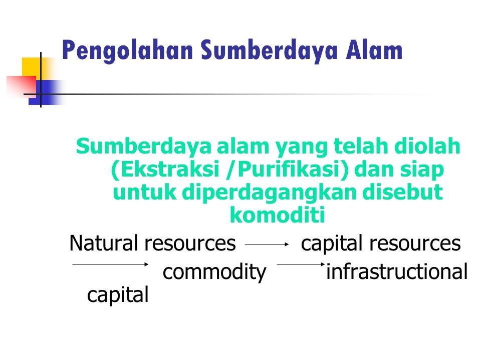 Pengolahan Sumberdaya Alam