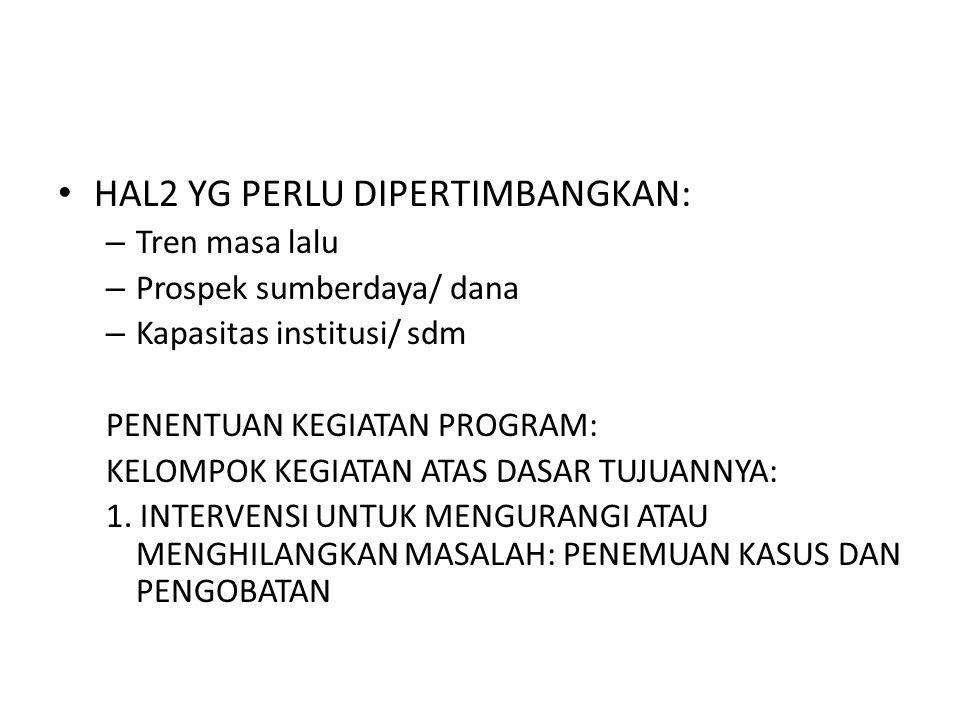 HAL2 YG PERLU DIPERTIMBANGKAN: