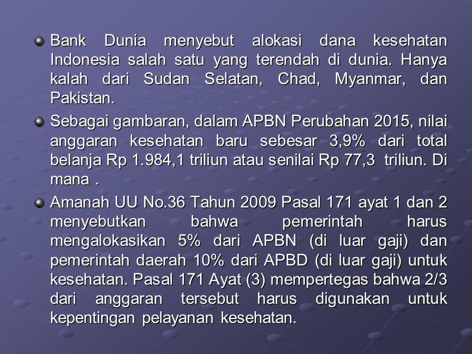 Bank Dunia menyebut alokasi dana kesehatan Indonesia salah satu yang terendah di dunia. Hanya kalah dari Sudan Selatan, Chad, Myanmar, dan Pakistan.