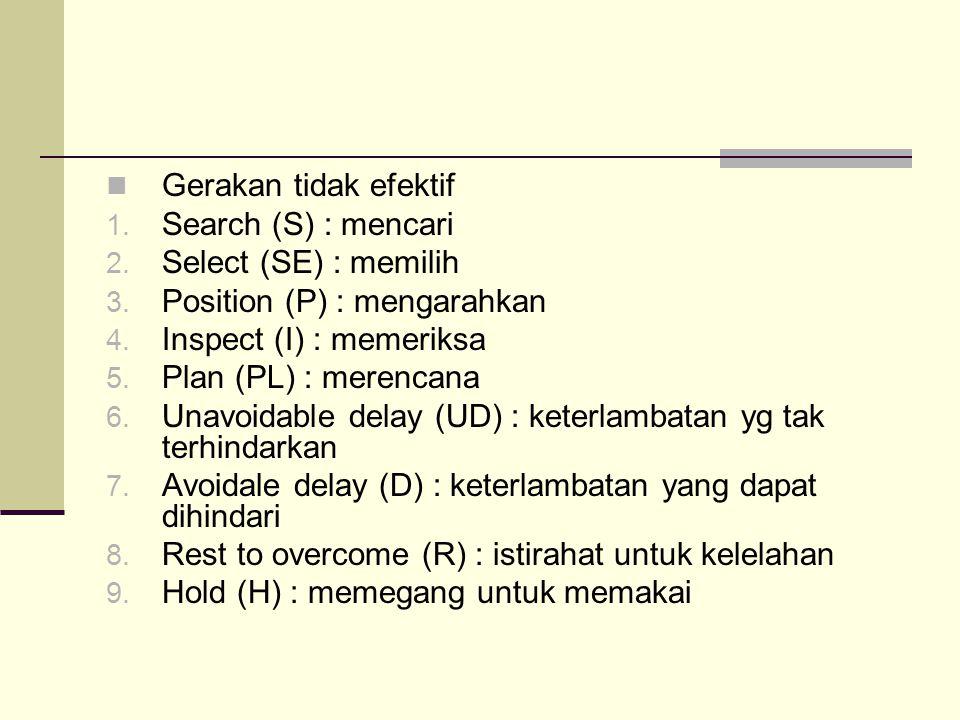 Gerakan tidak efektif Search (S) : mencari. Select (SE) : memilih. Position (P) : mengarahkan. Inspect (I) : memeriksa.