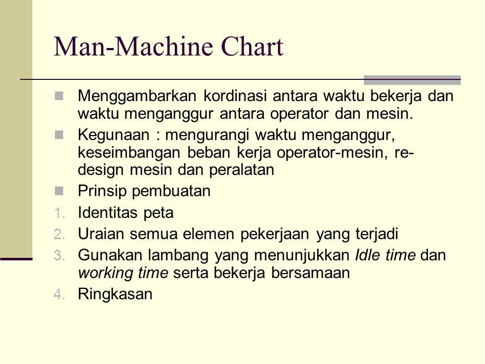 Man-Machine Chart Menggambarkan kordinasi antara waktu bekerja dan waktu menganggur antara operator dan mesin.