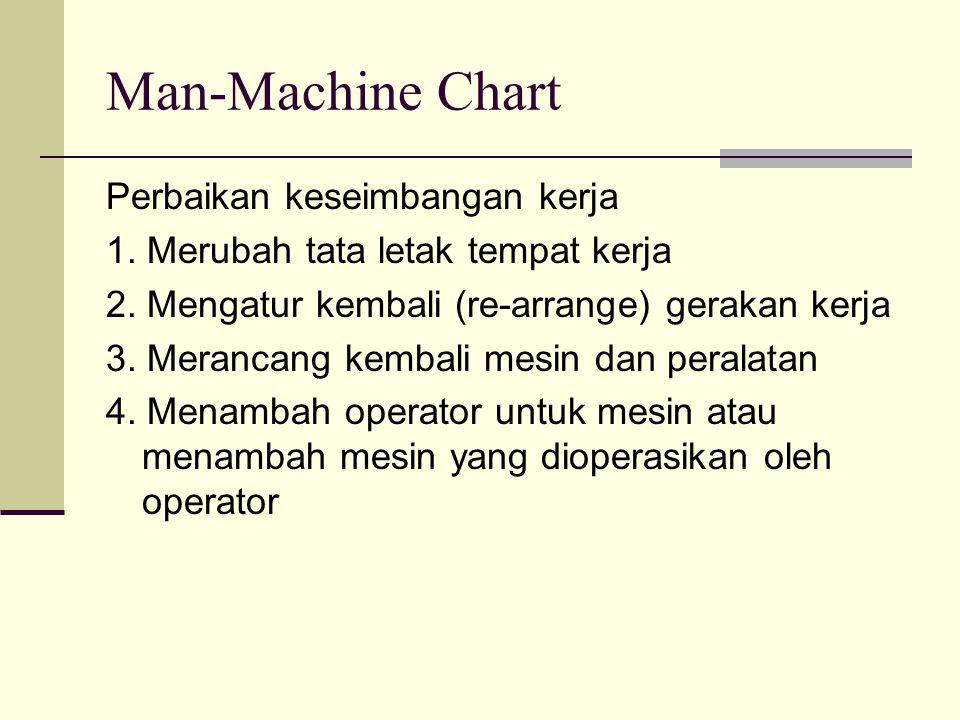 Man-Machine Chart Perbaikan keseimbangan kerja