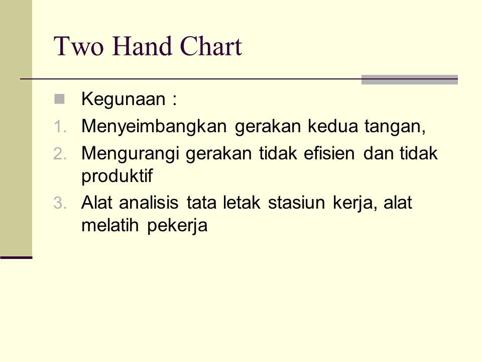 Two Hand Chart Kegunaan : Menyeimbangkan gerakan kedua tangan,