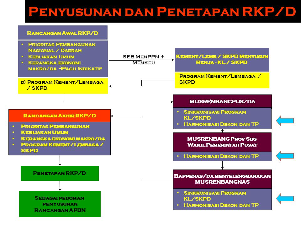 Penyusunan dan Penetapan RKP/D