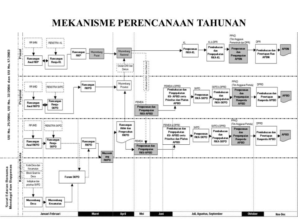 MEKANISME PERENCANAAN TAHUNAN