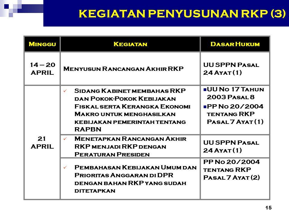 KEGIATAN PENYUSUNAN RKP (3)