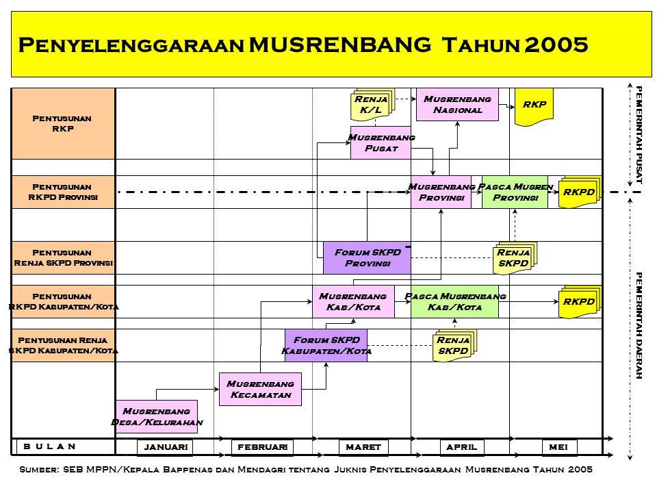 Penyelenggaraan MUSRENBANG Tahun 2005