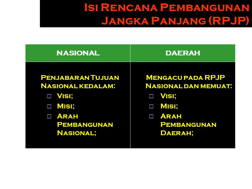 Isi Rencana Pembangunan Jangka Panjang (RPJP)