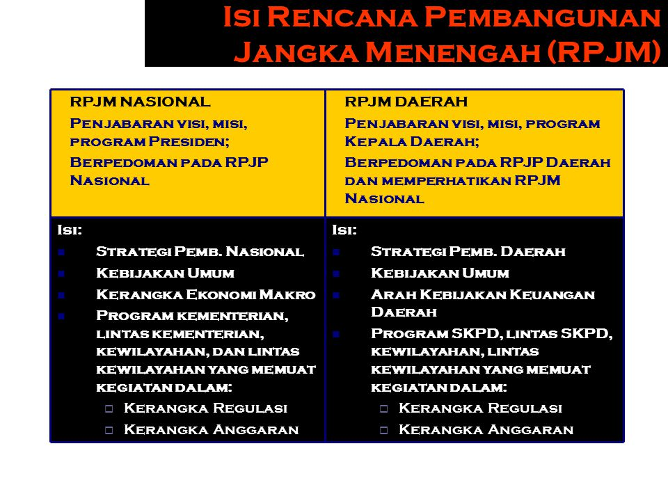 Isi Rencana Pembangunan Jangka Menengah (RPJM)
