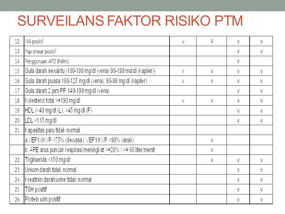 SURVEILANS FAKTOR RISIKO PTM