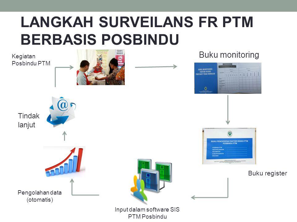 Input dalam software SIS PTM Posbindu
