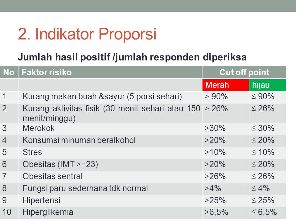 2. Indikator Proporsi Jumlah hasil positif /jumlah responden diperiksa