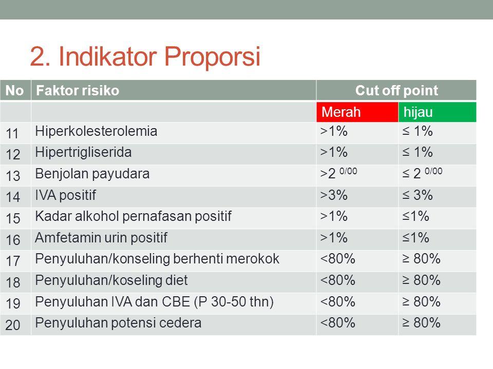 2. Indikator Proporsi No Faktor risiko Cut off point Merah hijau 11