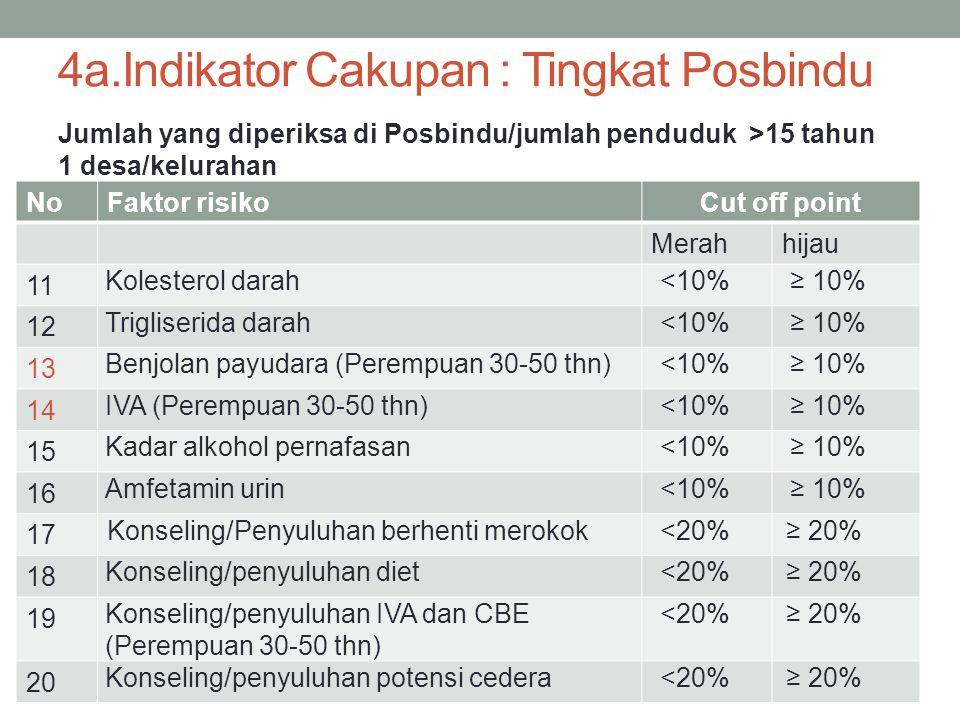 4a.Indikator Cakupan : Tingkat Posbindu