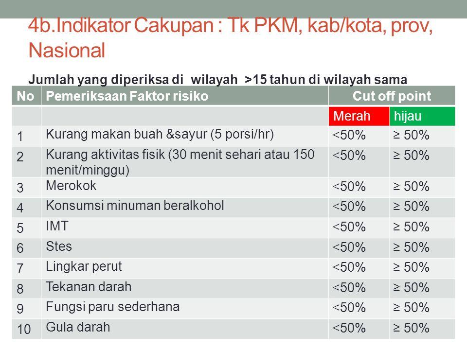 4b.Indikator Cakupan : Tk PKM, kab/kota, prov, Nasional