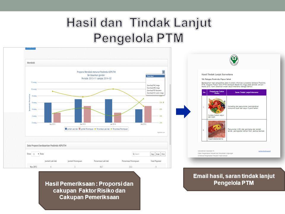 Hasil dan Tindak Lanjut Email hasil, saran tindak lanjut Pengelola PTM