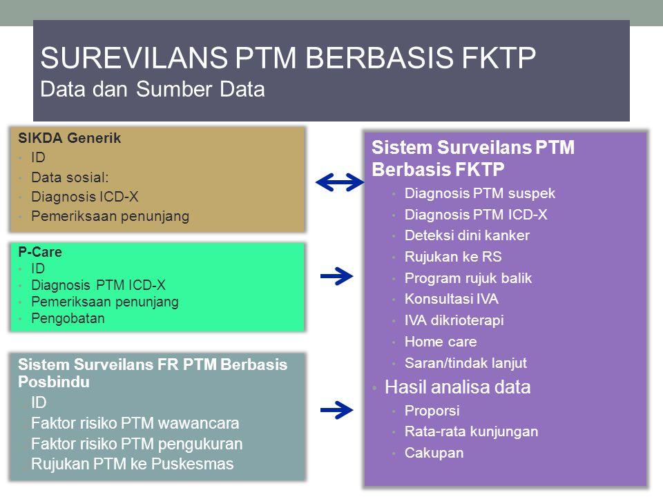 SUREVILANS PTM BERBASIS FKTP