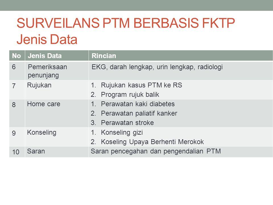 SURVEILANS PTM BERBASIS FKTP Jenis Data