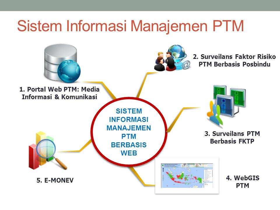 Sistem Informasi Manajemen PTM