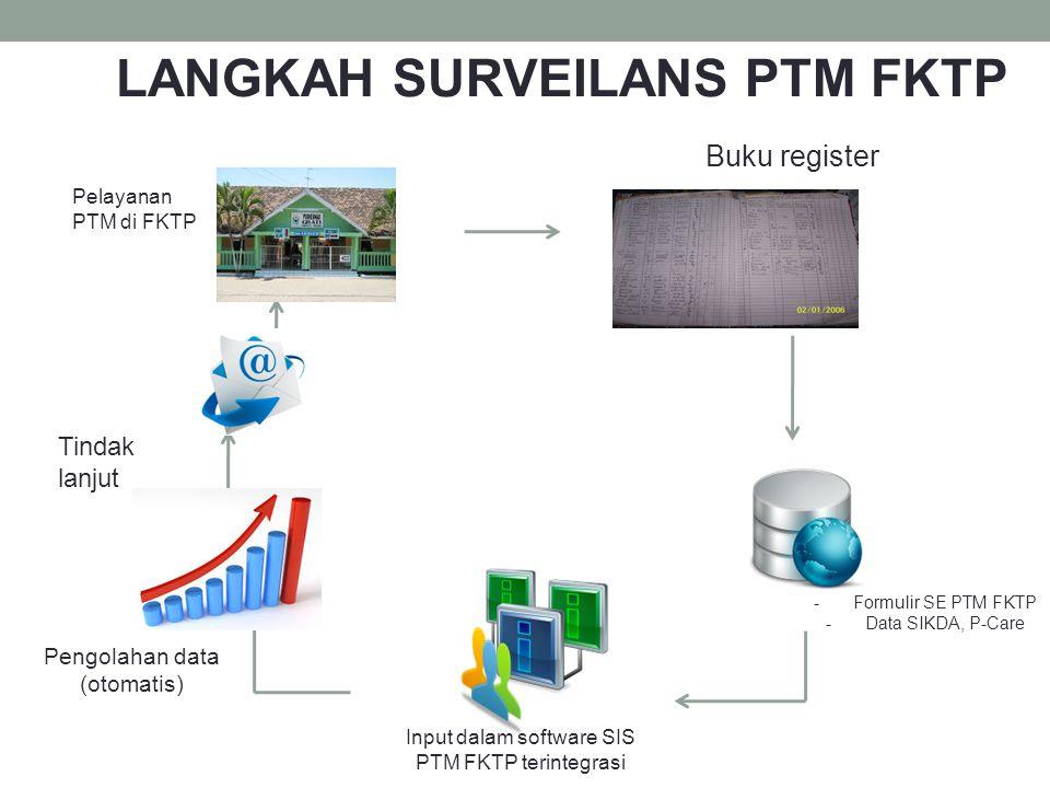 Input dalam software SIS PTM FKTP terintegrasi
