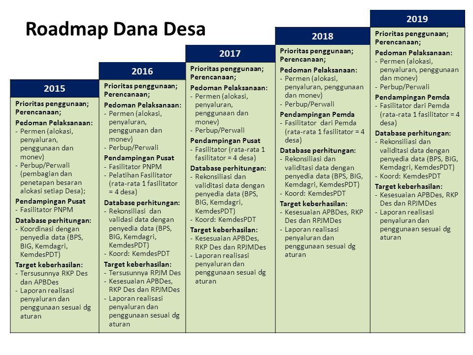 Roadmap Dana Desa 2019 2018 2017 2016 2015 Prioritas penggunaan;