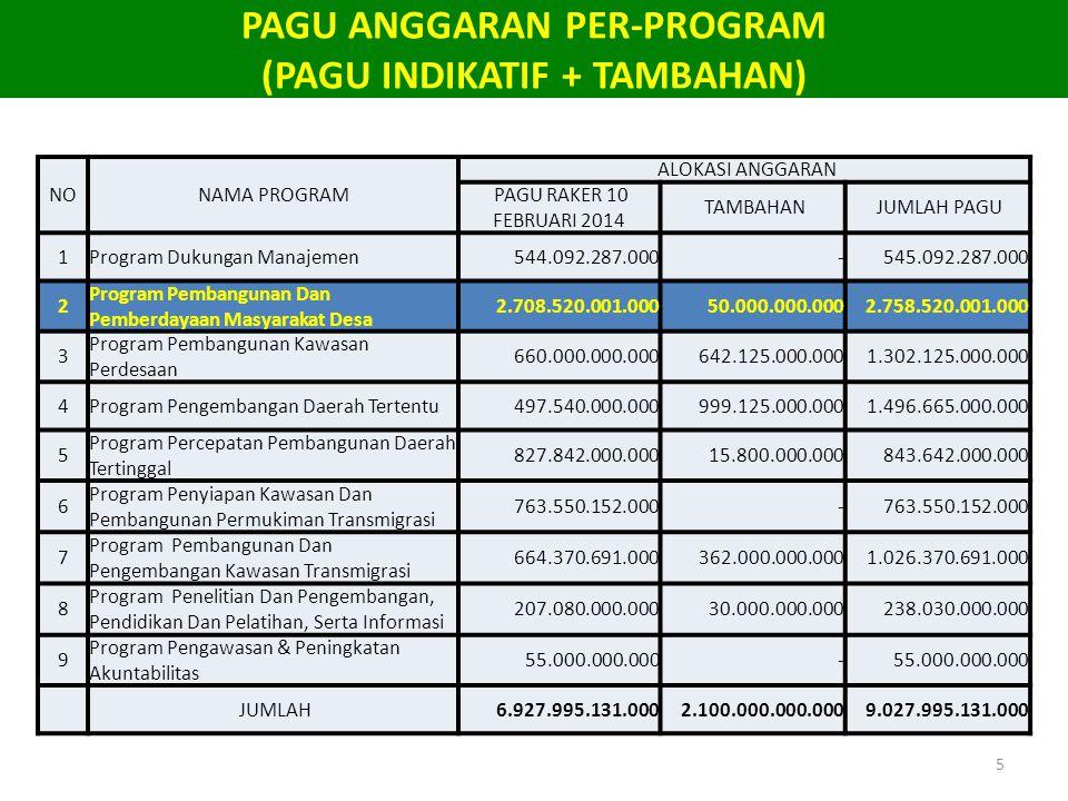 PAGU ANGGARAN PER-PROGRAM (PAGU INDIKATIF + TAMBAHAN)